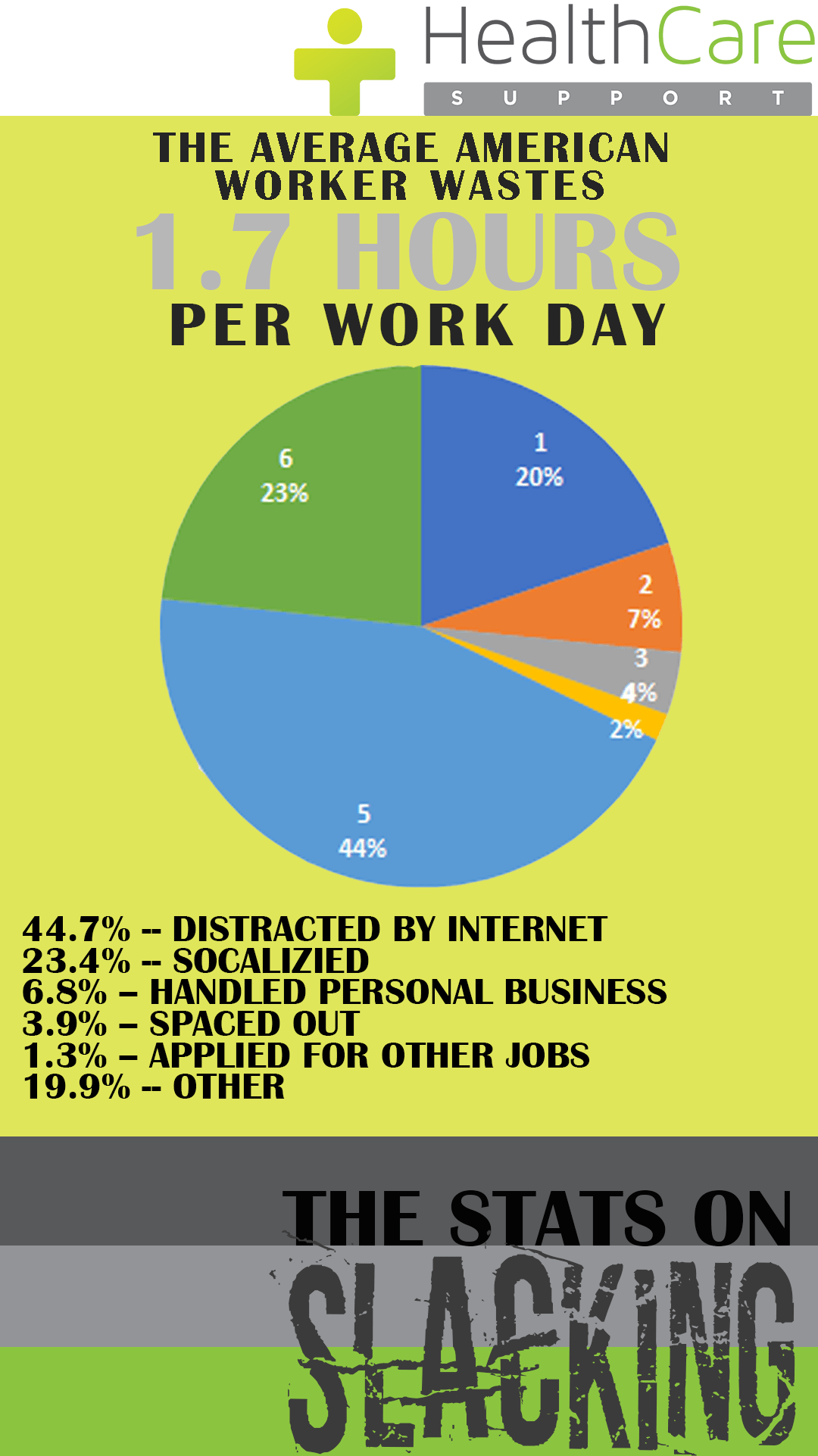 Are Your Employees 'Office Slackers'?